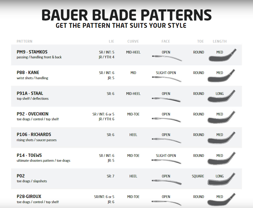 BAUER Blade Pattern Guide EN by BAUER Hockey