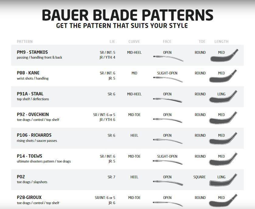 BAUER Blade Pattern Guide EN by BAUER Hockey